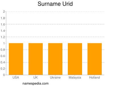 Surname Urid
