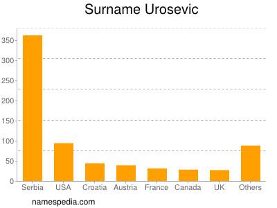 Surname Urosevic