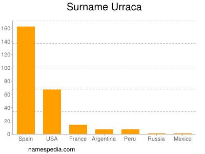 Surname Urraca
