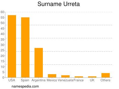 Surname Urreta