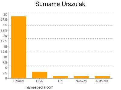 Surname Urszulak