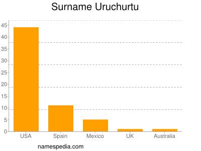 Surname Uruchurtu