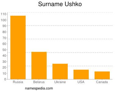 Surname Ushko