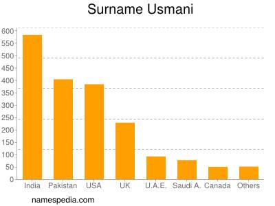 nom Usmani