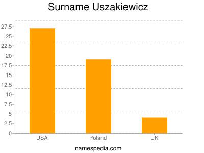 Surname Uszakiewicz