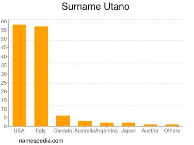 Surname Utano