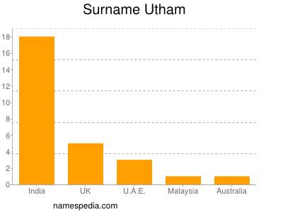 Surname Utham