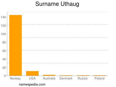 Surname Uthaug
