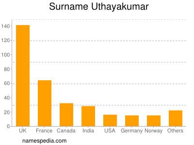 Surname Uthayakumar