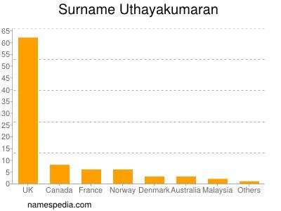 Surname Uthayakumaran