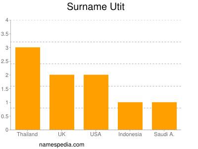 Surname Utit