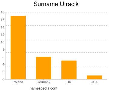 Surname Utracik