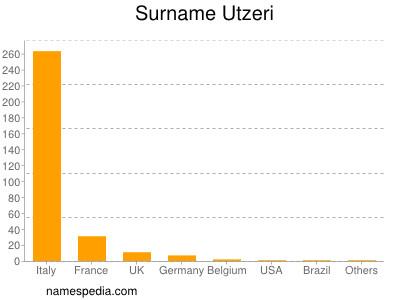 Surname Utzeri