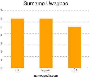 Surname Uwagbae