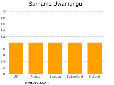 Surname Uwamungu