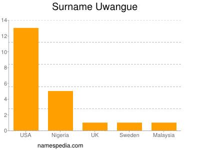 Surname Uwangue