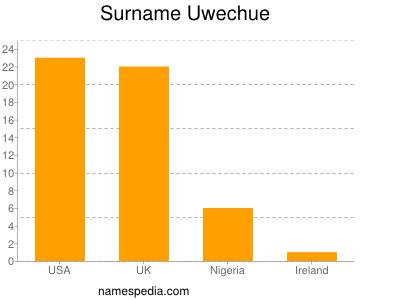 Surname Uwechue