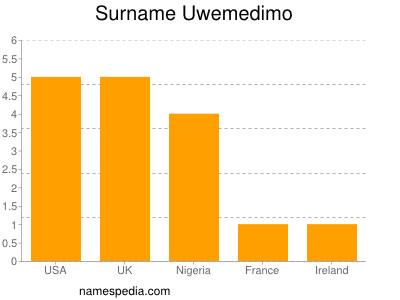 Surname Uwemedimo