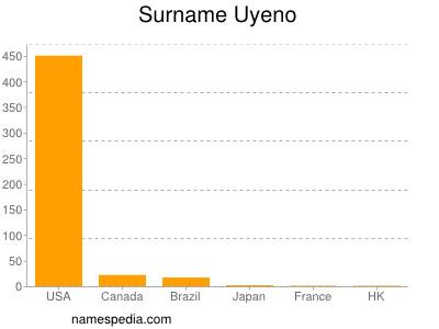Surname Uyeno