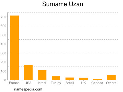Surname Uzan