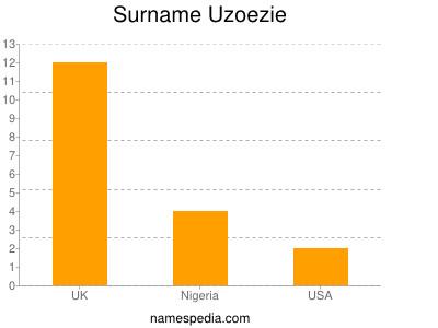 Surname Uzoezie