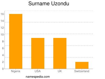 Surname Uzondu