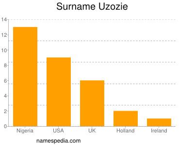 Surname Uzozie