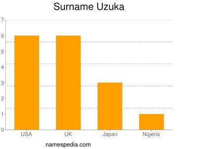 Surname Uzuka
