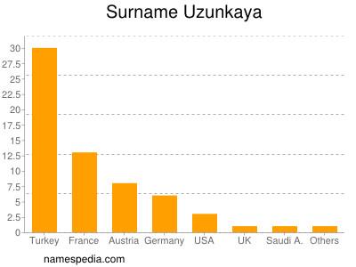 Surname Uzunkaya