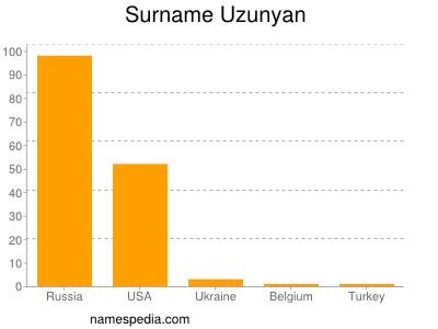 Surname Uzunyan