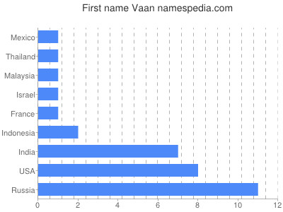 Vornamen Vaan