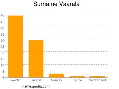 Familiennamen Vaarala