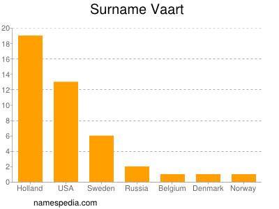 Surname Vaart