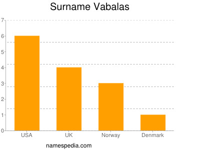 Surname Vabalas