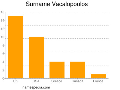 Familiennamen Vacalopoulos