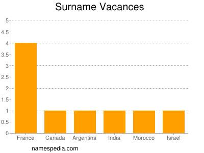 Familiennamen Vacances