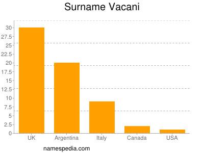 Surname Vacani