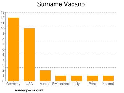 Surname Vacano