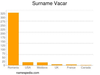 Surname Vacar
