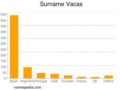 Surname Vacas