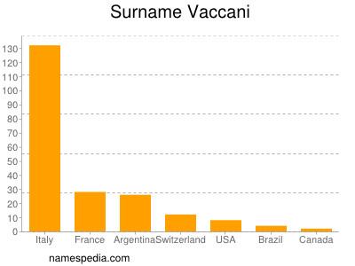 Surname Vaccani