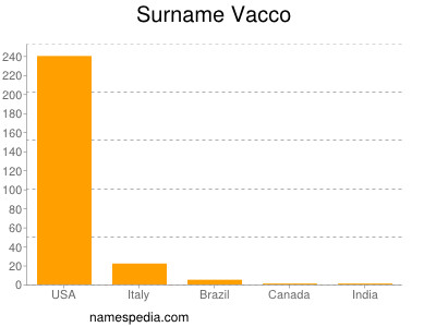 Surname Vacco