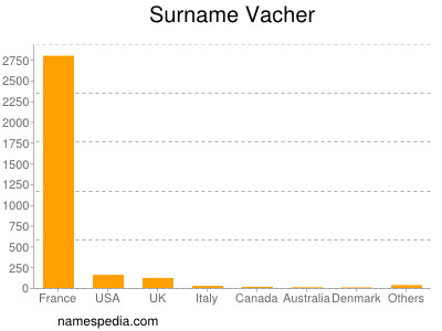Surname Vacher