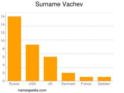 Surname Vachev