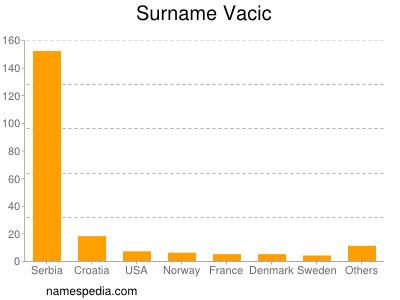 Surname Vacic