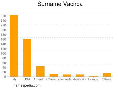 Surname Vacirca