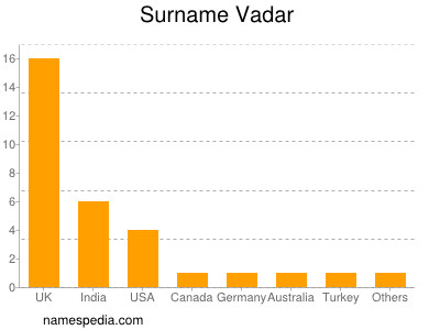 Surname Vadar