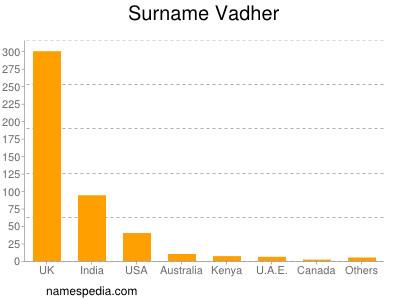 Surname Vadher