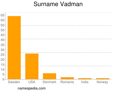 Surname Vadman