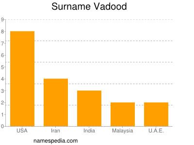 Surname Vadood